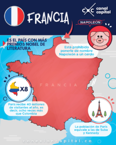 Francia en datos