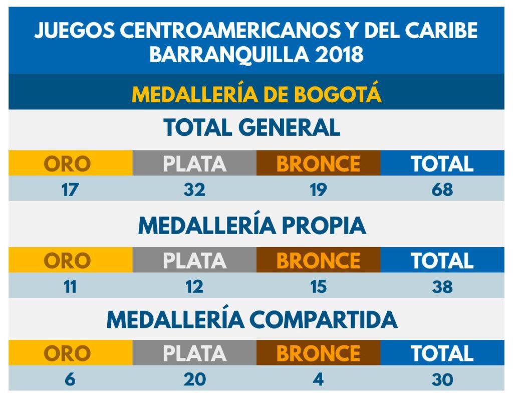 Medallería bogotana de los Juegos Centroamericanos.