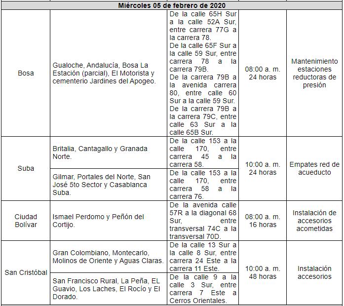 Estos serán los cortes de agua para esta semana en Bogotá